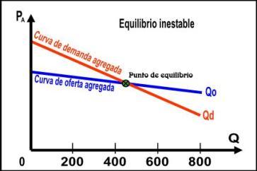equilibrio mercado estable equilibrio inestable: