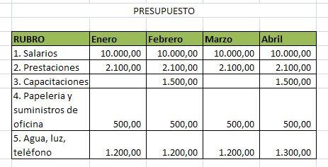 inventario presupuesto:
