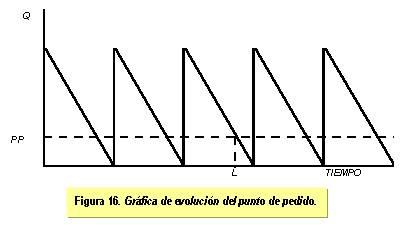 gráfica de evolución