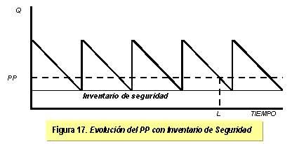 evolución del PPS