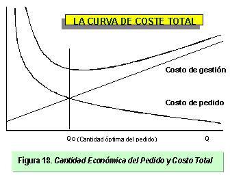 curva del coste total