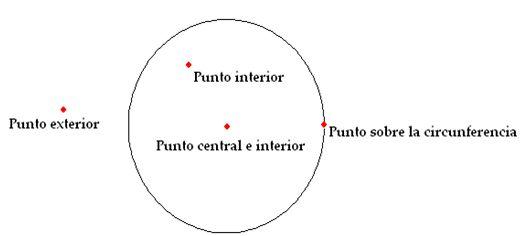 Curso gratis de geometr a posiciones relativas de un for Exterior a la circunferencia