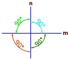 Las rectas m y n son perpendiculares porque al cortarse forman 4