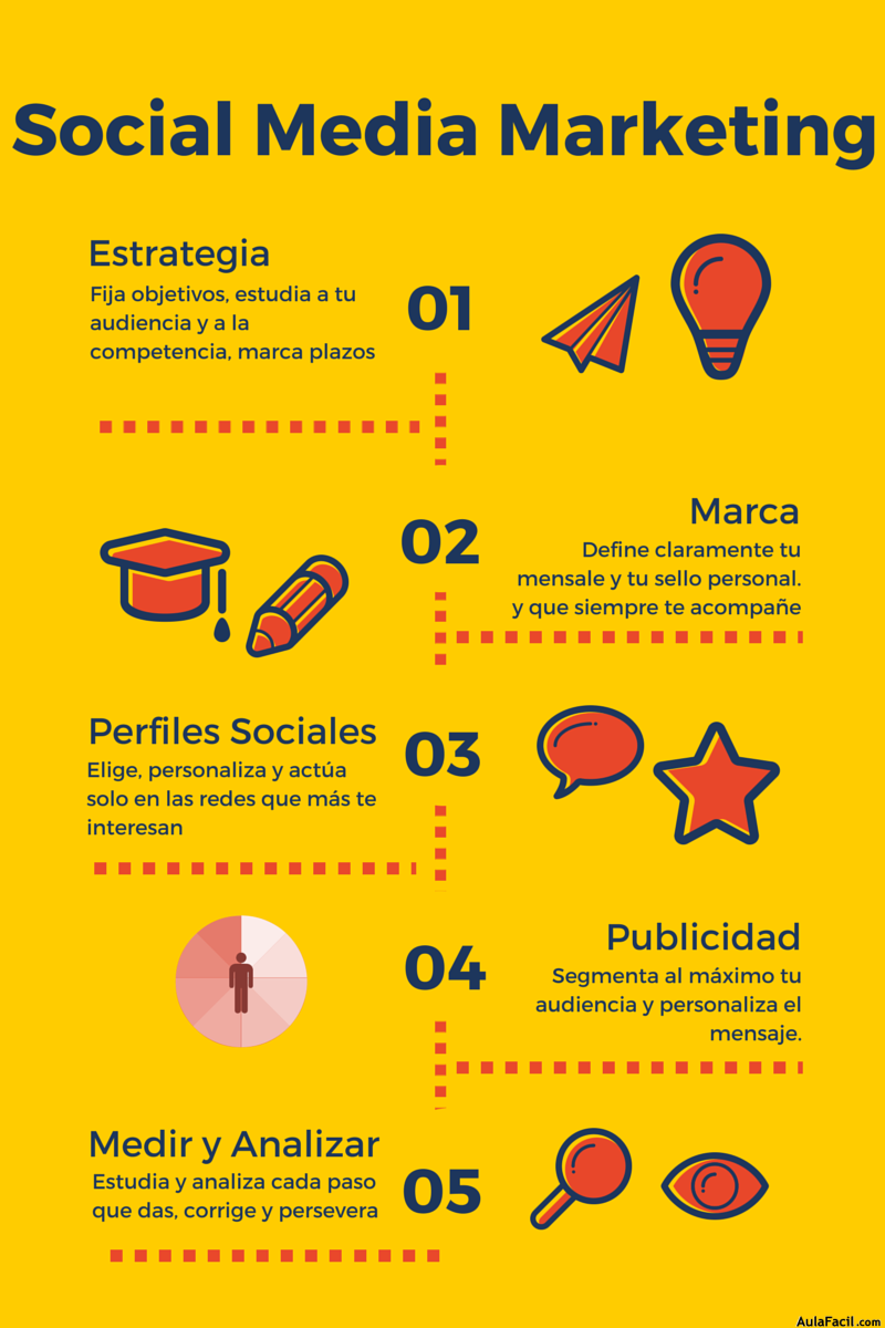Infografía Social Media Marketing