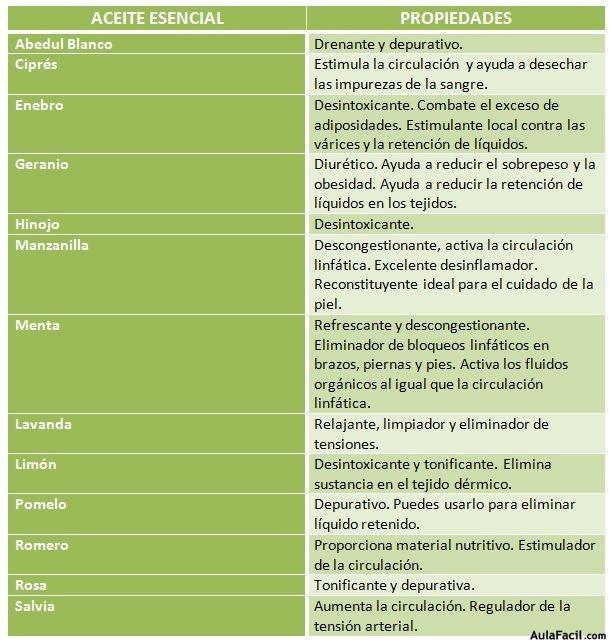 Aceites recomendados contra la celulitis