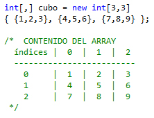 Array bidimensional