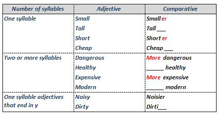 Fill in the gaps to make comparatives