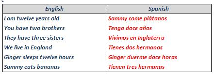 Match the sentences with their correct translation.