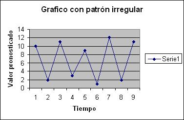 grafico patrón regular