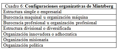 Principales Configuraciones De Estructura