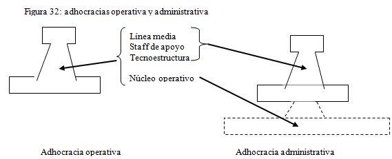 Organización Innovadora O Adhocrática Organización