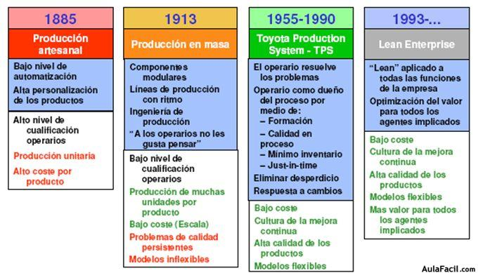 Curso gratis de Lean Manufacturing - Historia   AulaFacil