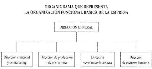 La Organización De La Calidad La Estructura De