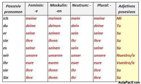 Substantive Mit Praepositionen  scribdcom