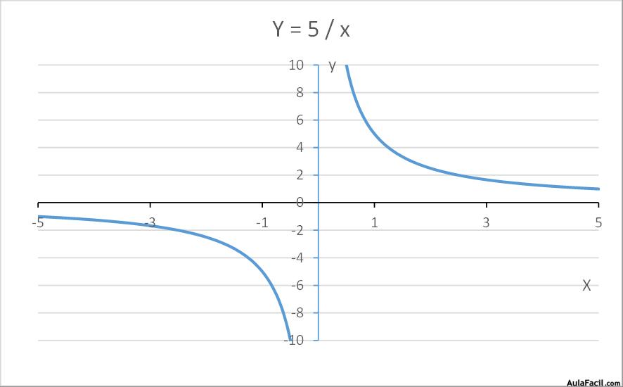 ⏩Tipo de funciones - Funciones racionales - Matemáticas Cuarto ESO ...
