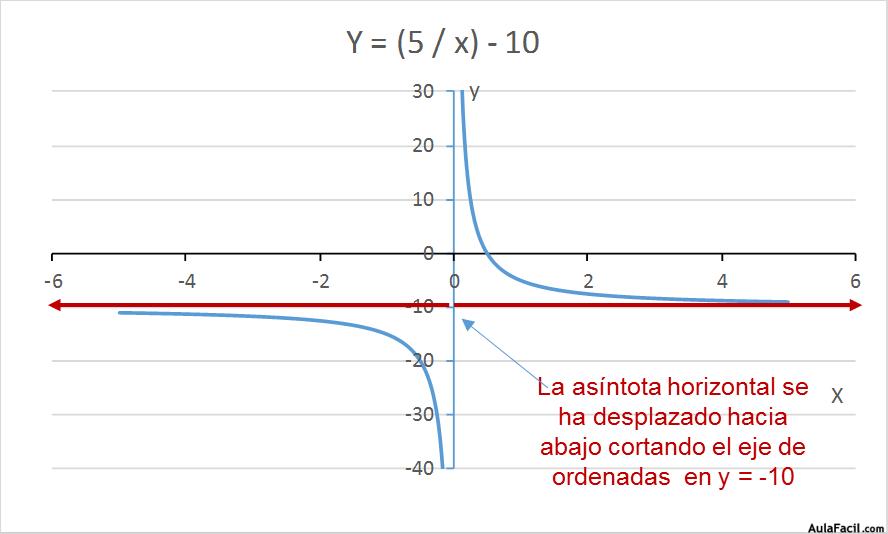 Único Hoja De Cálculo De Funciones Racionales Cresta - hojas de ...
