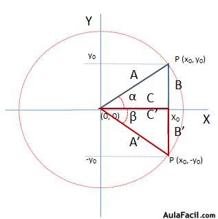 Razones Trigonometricas De Angulos De Mas De 270 Y Menores O Iguales Que 360 Matematicas Cuarto Eso