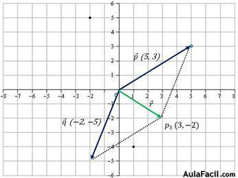 operaciones con vectores en el plano cartesiano