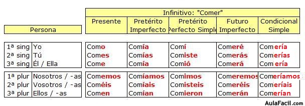 El verbo lengua sexto primaria 11 a os aulafacil for A comer en frances