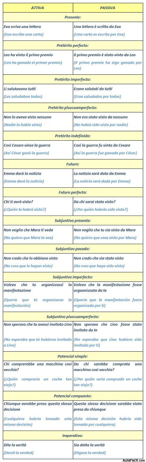 Formacion oración pasiva en italiano