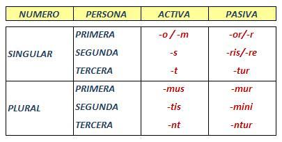 🥇▷【 La Voz Pasiva (1) - Latín II 】