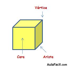 elementos poliedros