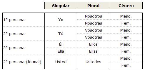 ⏩Los pronombres personales - Español | AulaFacil.com: Los mejores ...