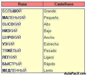 De los programas del idioma ruso