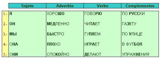 Estructura De La Oración Oración Afirmativa Ruso