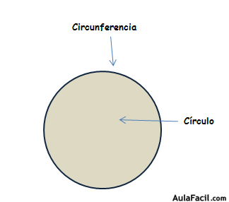 circunferencia circulo