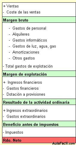 Estructura De La Cuenta De Resultados Análisis De