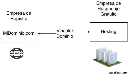 vincular dominio con hosting gratis