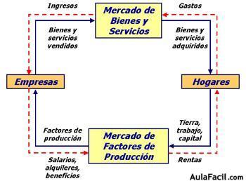 Diagrama de flujo circular