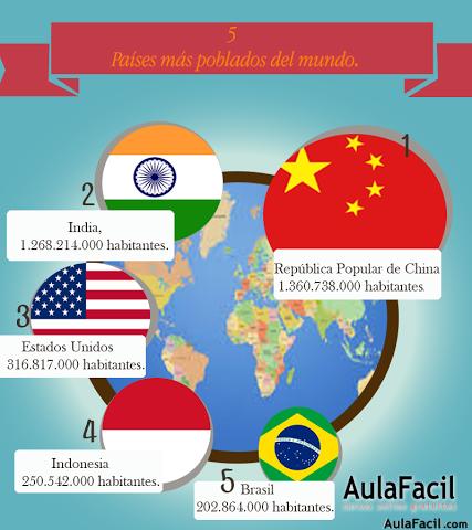 países mas poblados mundo