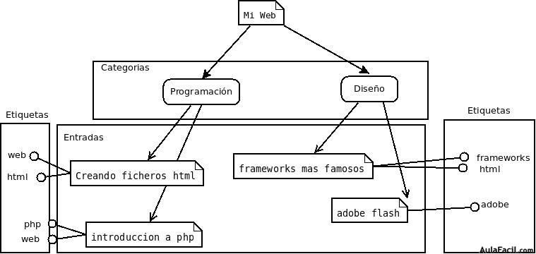 wordpress diagrama entradas
