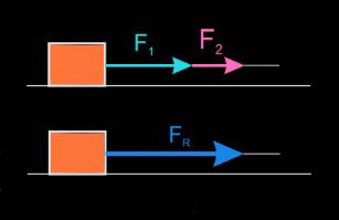 ?▷【 Composición de fuerzas - Física y Química 4º ESO 】