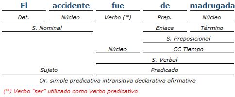 Ejemplos De Análisis De Oraciones Simples Ii