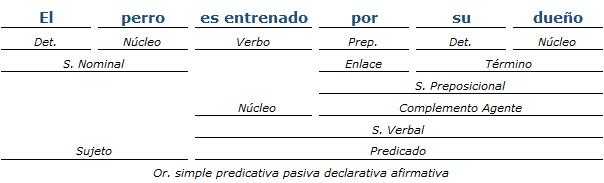 Ejemplos De Análisis De Oraciones Simples Iii