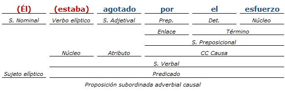 Ejemplos De Análisis De Oraciones Compuestas Iv