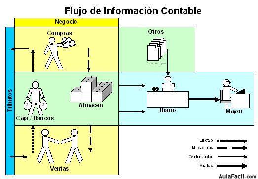 El flujo de la informacin contable contabilidad bsica lgica contabilidad ccuart Images