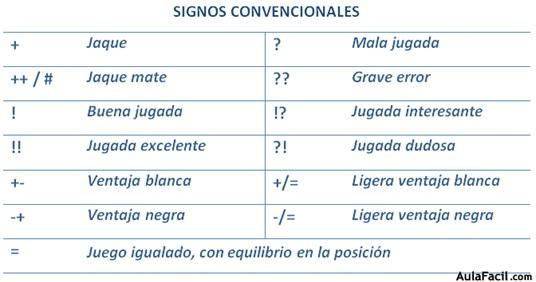 Signos convencionales