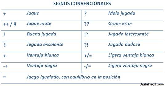 Signos convencionales