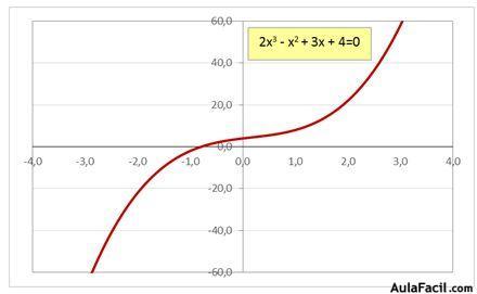 🥇▷【 Ecuación de grado superior a 2 con una incógnita - Ecuaciones 】