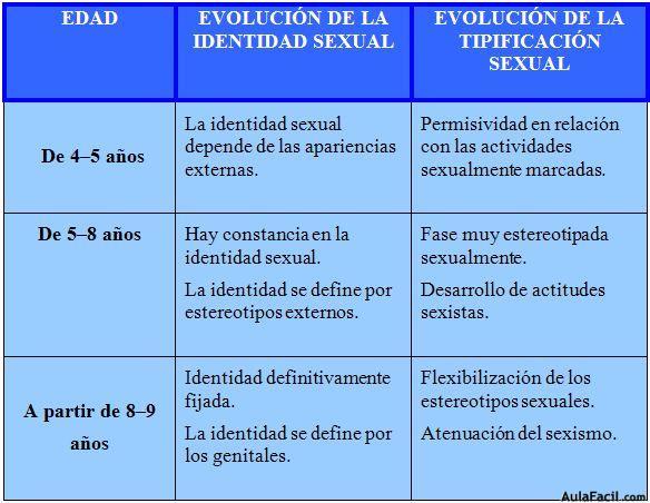 Desarrollo de la identidad sexual