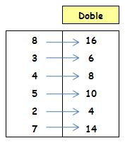 tabla de doble