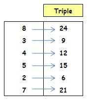 tabla de triple
