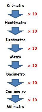 Medidas De Longitud Matemáticas Compensatoria 1º