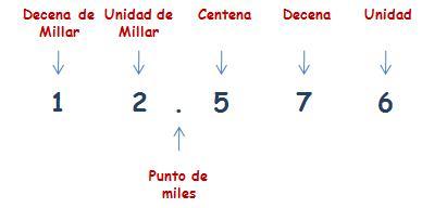 Resultado de imagen de cinco cifras