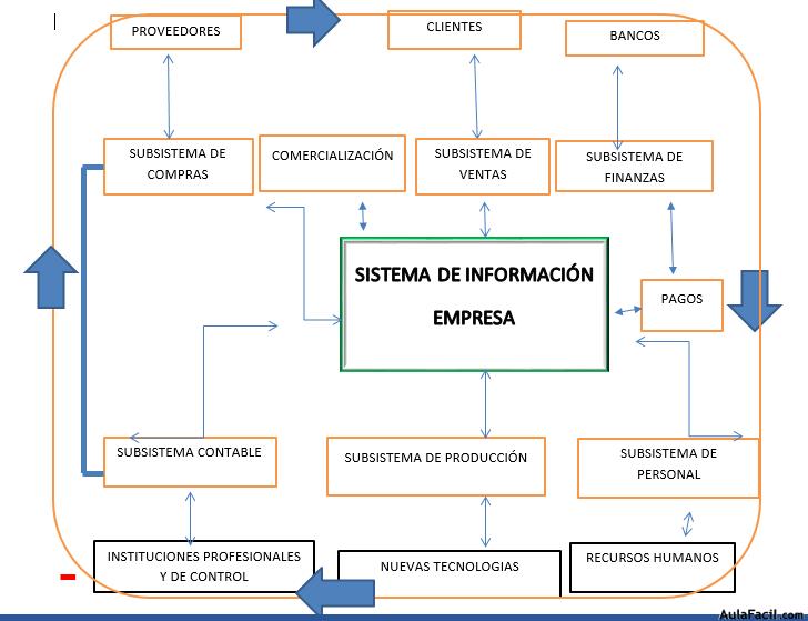 Esquema General Del Sistema De Información De Una