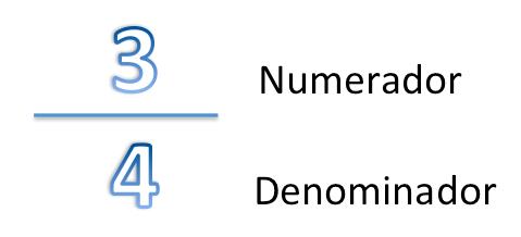 Numerado y denominador